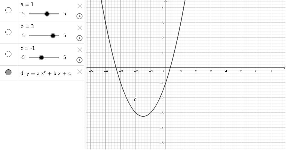 Canvia els valors de a, b i c i observa com varia la gràfica.