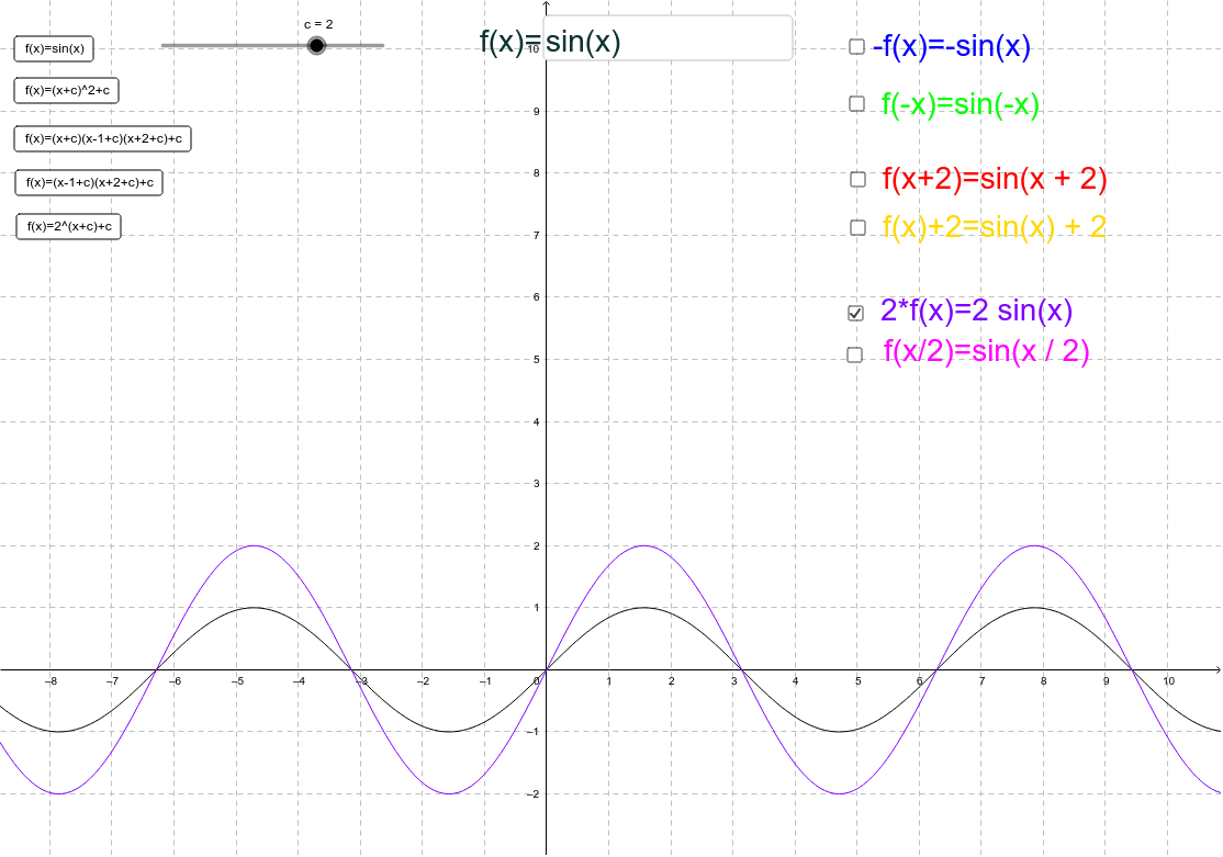 This Geogebra file allows you to look at different functions (select left hand side buttons or type in your own into the input box) and how the transformations effect the original function (select from the right hand side tick-boxes)