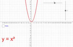 Parabola y=ax^2+b