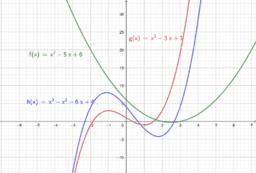 GeoGebra 6 Grafieken en functies