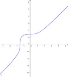 √(x^3+3)