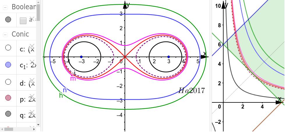 Die Kurven im Gültigskeitsbereich sind Hyperbeln, Abstandsprodukt konstant