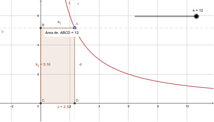 En la función de proporcionalidad inversa, observa las distintas combinaciones de un rectángulo con la misma área.