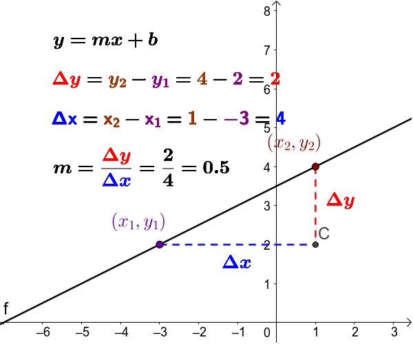 Escena 1: Cálculo de la pendiente de una recta.
