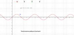 Transformacions gràfiques d'una funció