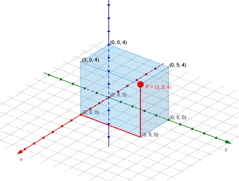 No perspective, z=0 not visible, grid visible. Press Enter to start activity
