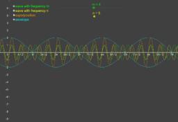 Envelope of sound waves