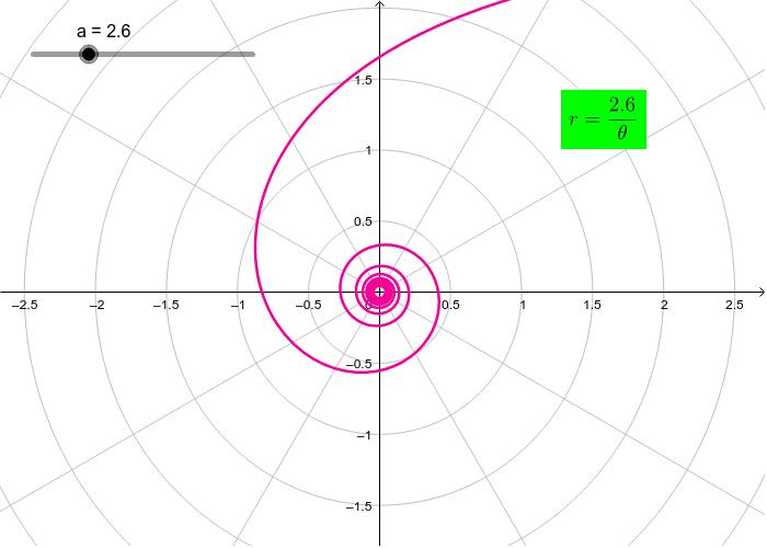 Hyperbolic Spiral Press Enter to start activity