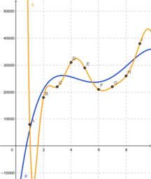 Modelado y ajuste de curvas polinomiales  por medio de datos