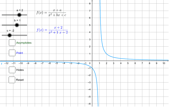 Graph of Rational Functions – GeoGebra
