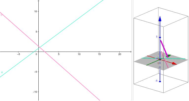 Siehe dir das Verhältnis der Geraden in der 2D und 3D-Ansicht an.