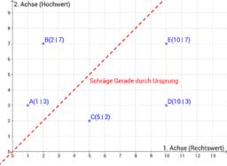 ZUSATZ: Besondere Lage von Punkten - Ursprungsgerade