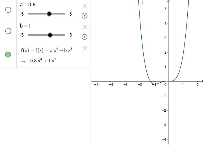 e se b è diverso da zero