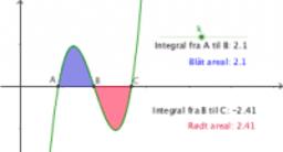 Negativt integral