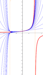 Taylor Polynomials approximate 1/(1-x) on (-1,1)