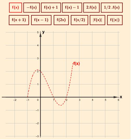 Este applet mostra algumas das principais alterações no gráfico de uma função genérica