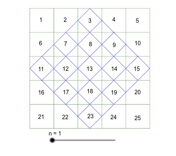 黒い正方形から斜めの青の正方形(魔方陣)を簡単に作る方法です。斜めの正方形の空いている陣に当てはまる数は? スライダーを動かすとルールがわかってきます。 ワークシートを始めるにはEnter キーを押してください。