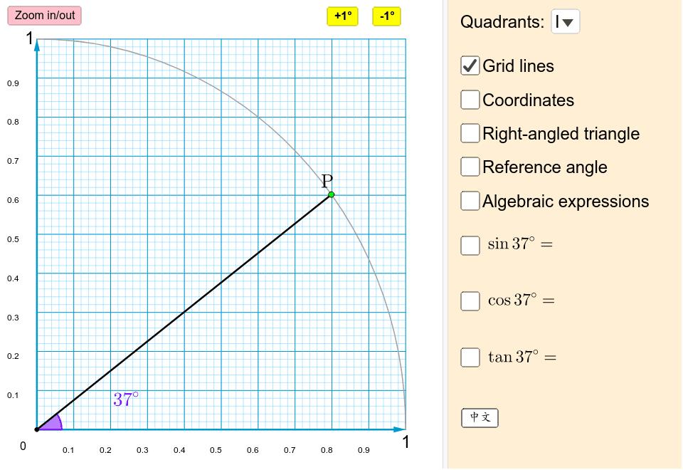 移動綠色P點來找出不同角度的三角函數值。