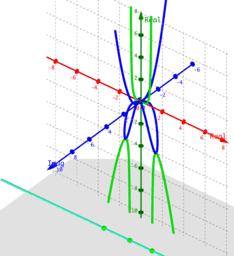 Phantom Graph x^4/(1-x^2)