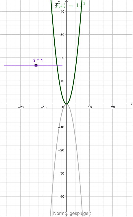 Parameter a der 'Quadratischen Funktion' Drücke die Eingabetaste um die Aktivität zu starten