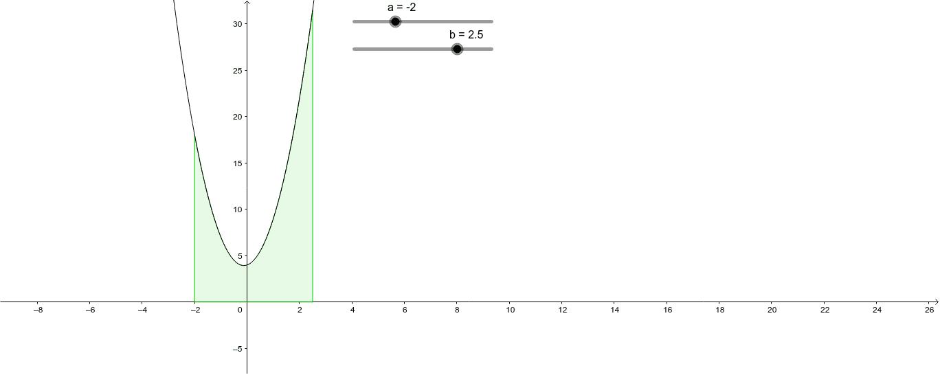 Area del trapezoide (associato ad una funzione continua e positiva)