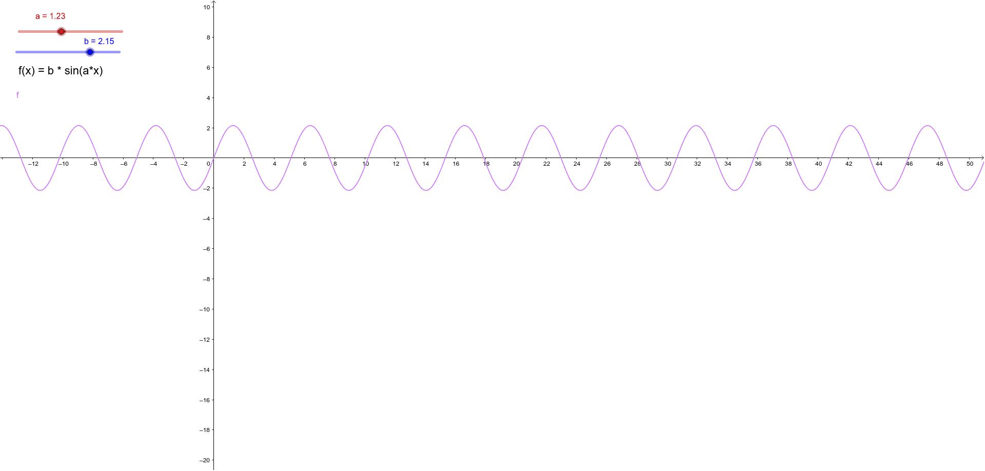 f(x) = b * sin(a * x) ist die allgemeine Form der Sinusfunktion. Beobachte wie sich die Funktion verändert wenn sich die Parameter ändern.