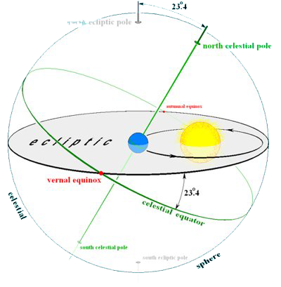 Per piano dell'eclittica si intende il piano passante per il sole su cui giace l'orbita terrestre (in virtù di ciò l'inclinazione della terra sull'eclittica è zero)