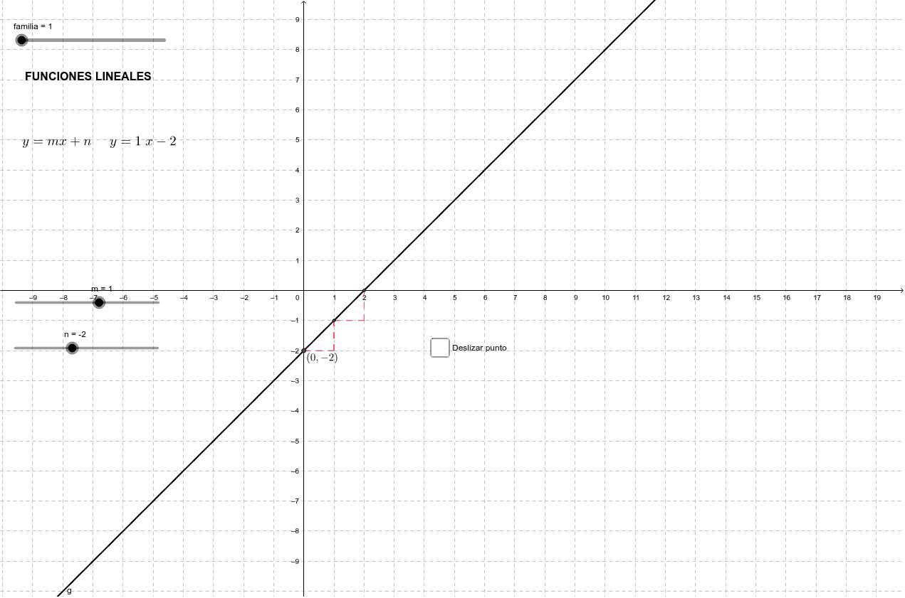 Utiliza el deslizador superior (familia) para cambiar el tipo de función. En cada una de las familias de funciones puedes cambiar los parámetros para comprobar cómo afecta a la representación.
