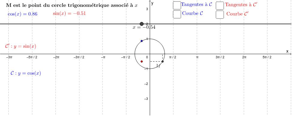 Vous pouvez déplacer le curseur x pour observer le tracé de la courbe représentatives de la fonction sinus (en rouge) et de la fonction cosinus (en bleu). Vous pouvez également faire afficher les tangentes à chaque courbe au point d'abscisse x.