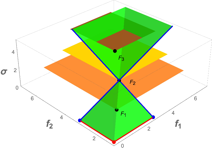"""Figure 6(d) in """"On the Extension of the DIRECT Algorithm to Multiple Objectives"""" by A. Lovison and K. Miettinen"""