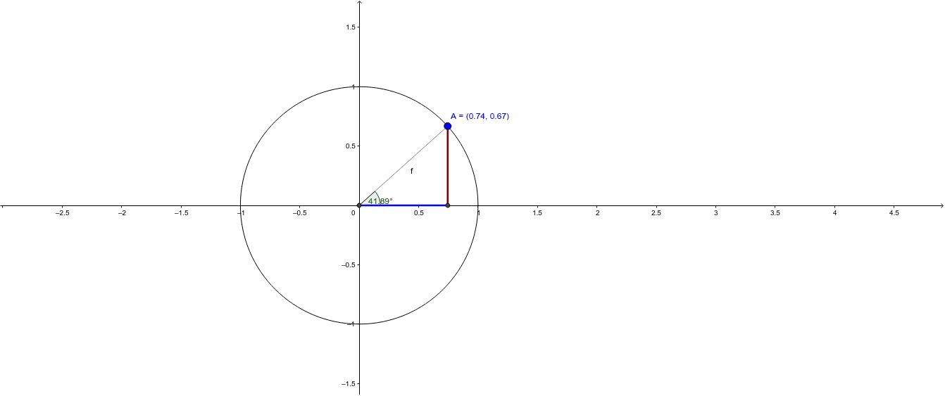 Las coordenadas (x,y) del punto A representan el coseno y el seno del ángulo representado en la figura.
