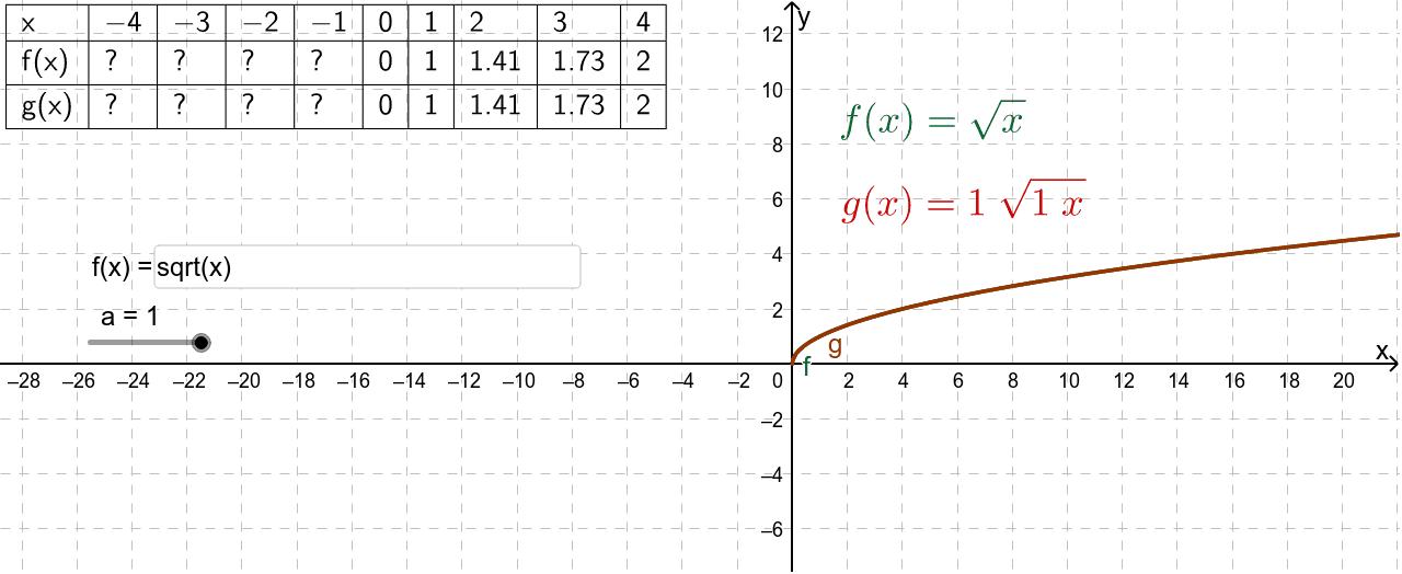 Wijzig met de schuifknop de waarde voor a, je hebt de keuze tussen 1 en -1. In het invulvak kun je een andere elementaire functie invoeren. Klik op Enter om de activiteit te starten
