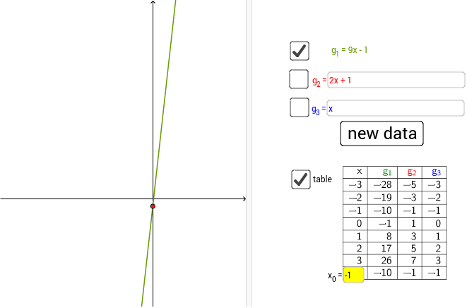 Construct more functions whose point of intersection with the y-axis is the same as that of the given function g1. Press Enter to start activity