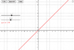 Graphs of Cubic, Quadratic and Linear Functions