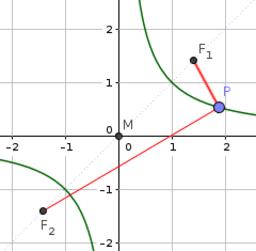 hyperbola as geometric locus