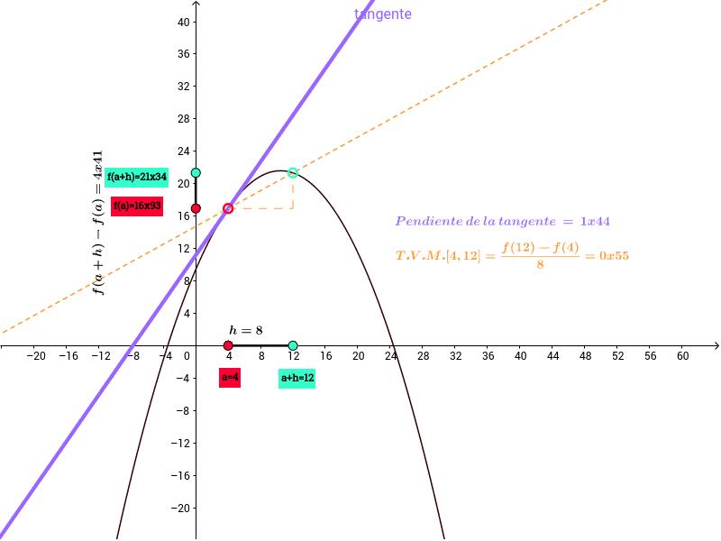 Mueve los puntos sobre el eje X para variar la tangente y la secante Presiona Intro para comenzar la actividad