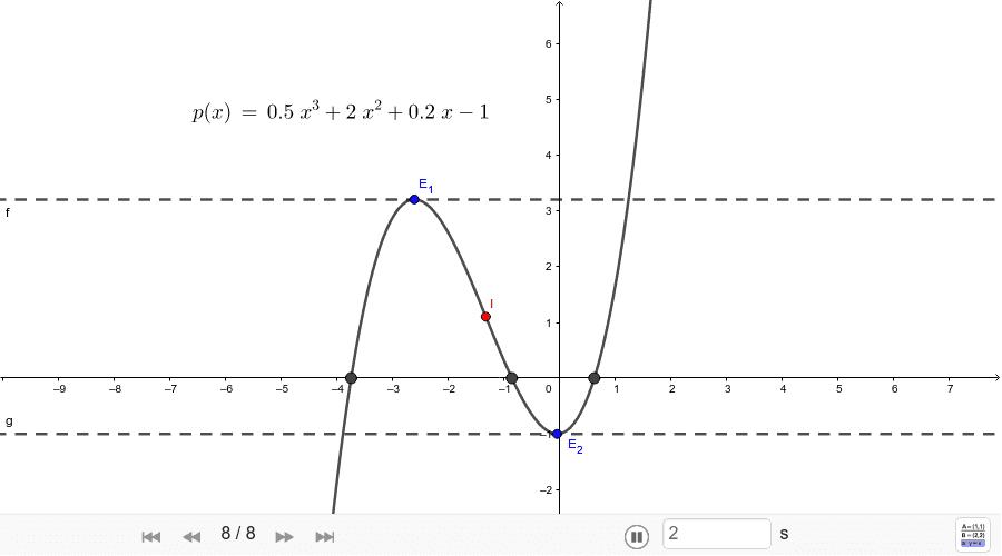 Análisis de un polinomio. Presiona Intro para comenzar la actividad