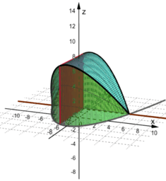 Cross sections on parabola base