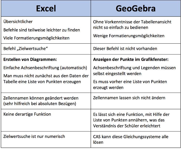Excel im Vergleich zu GeoGebra
