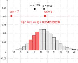 Binomialverteilung von bis