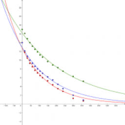 Decay curves for the foam depth of german beer