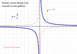 Gráfico da função inversa