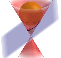 Teorema de Dandelin - Elipse e Hipérbole