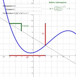 aenderungsrate_relative