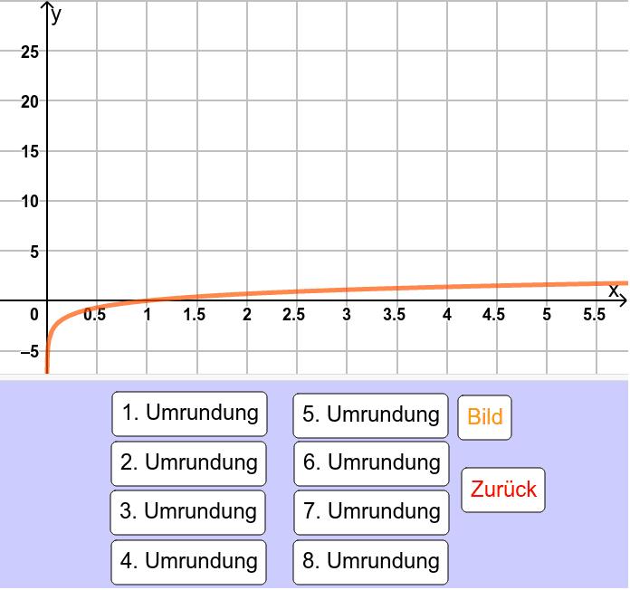 Die ln-Funktion nach n Erdumrundungen Drücke die Eingabetaste um die Aktivität zu starten
