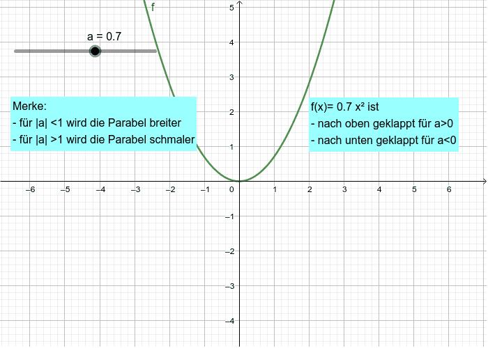 Aussehen der Parabel: Verändere die Werte für a und beobachte, wie sich die Parabel verändert! Press Enter to start activity