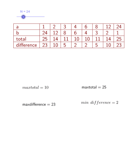 حاصل ضرب دو عدد طبیعی ۳۰ شده است کمترین حاصل جمع چند میشود