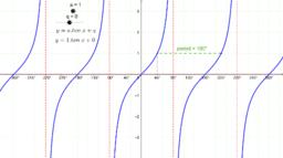 y = a.tanx + q