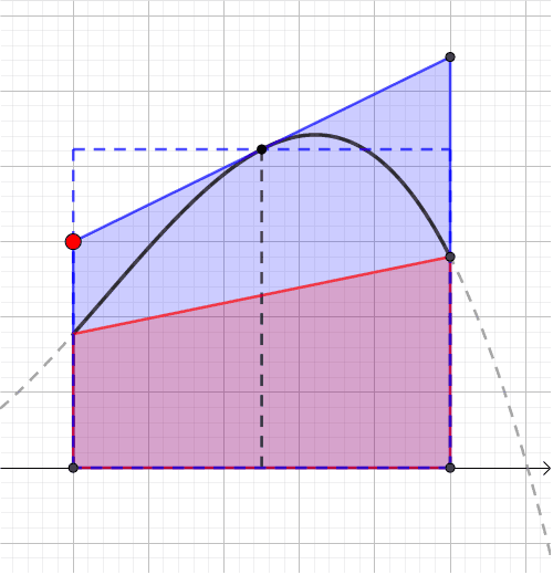 Producing bounds for the area under a function which is concave downwards with the midpoint and trapezium rules Press Enter to start activity