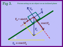 TPI15 Sample - Motion on the inclined plane